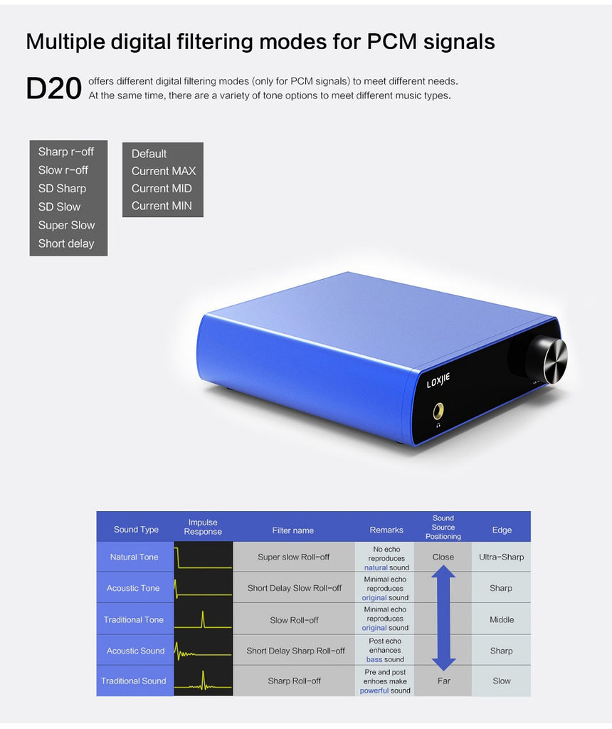 Loxjie D20 HIFI Digital Audio DAC and Headphone Amplifier  HiFi-express