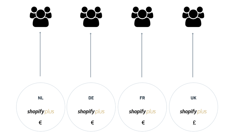 Multi-language on Shopify Plus, how to translate your content in the traditional way.