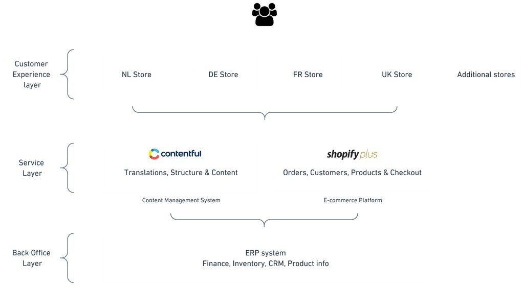 The Headless Shopify Plus setup of Ask Phill in combination with Contentful CMS. Better translating in Shopify.