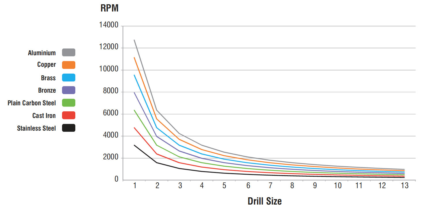 Metal Drill Bit Speed vs Size of Drill Chart