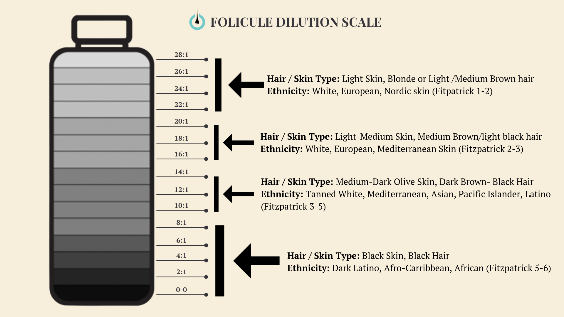 folicule dilution chart
