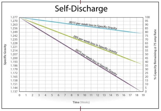 Deep Cycle Lead Acid Battery Discharge Over Time