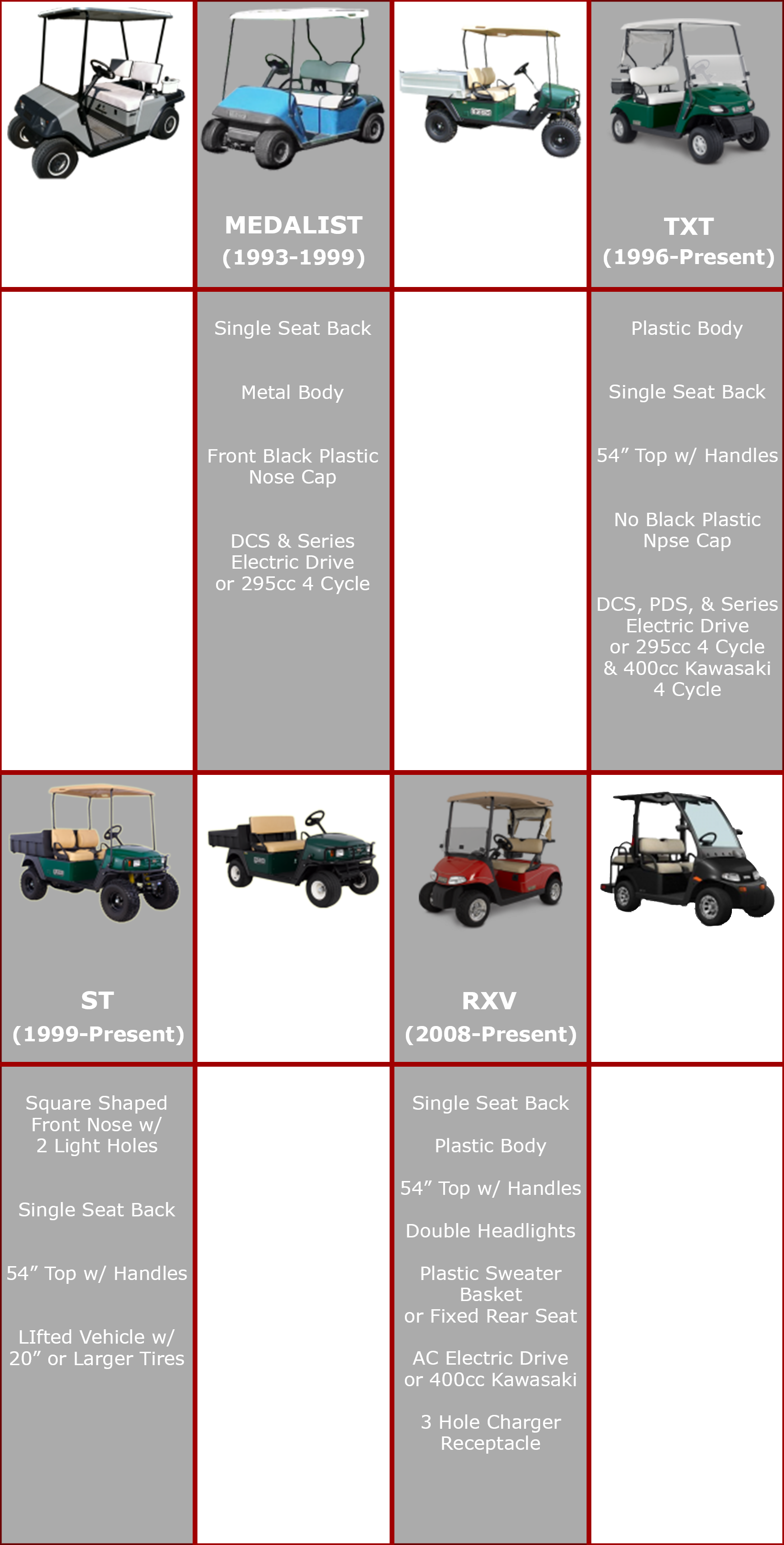 E-Z-GO Model Identification Chart | Cart Parts Direct