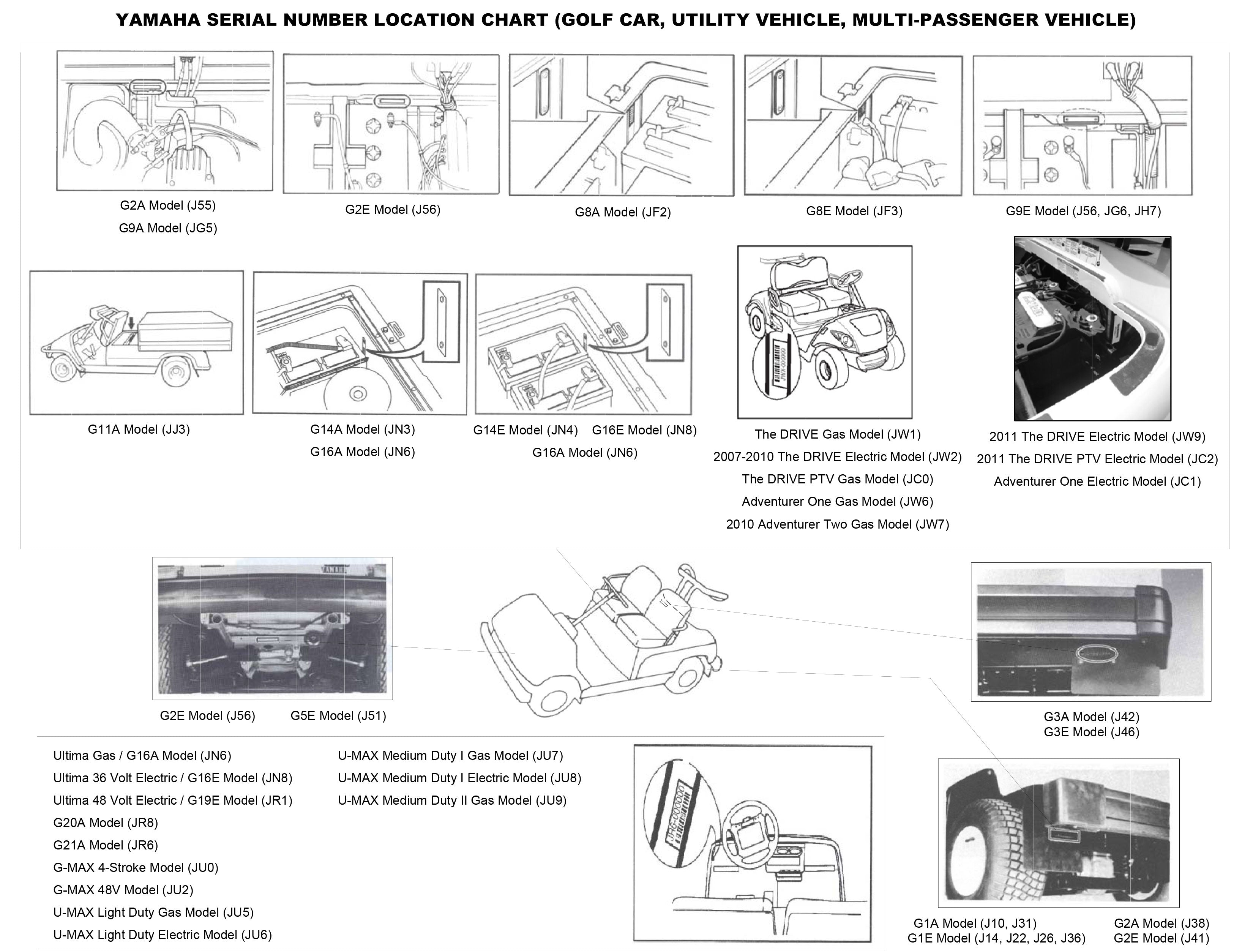 Yamaha Golf Cart Serial Number Location Chart (Golf Car, Utility Vehicle, Multi-Passenger Vehicle) | Cart Parts Direct
