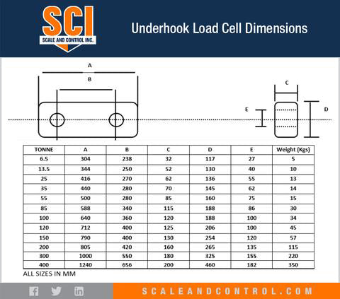 SCI Underhook Load Cells Dimensions Spec Chart