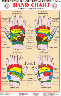 reflexology hand chart, illustrated