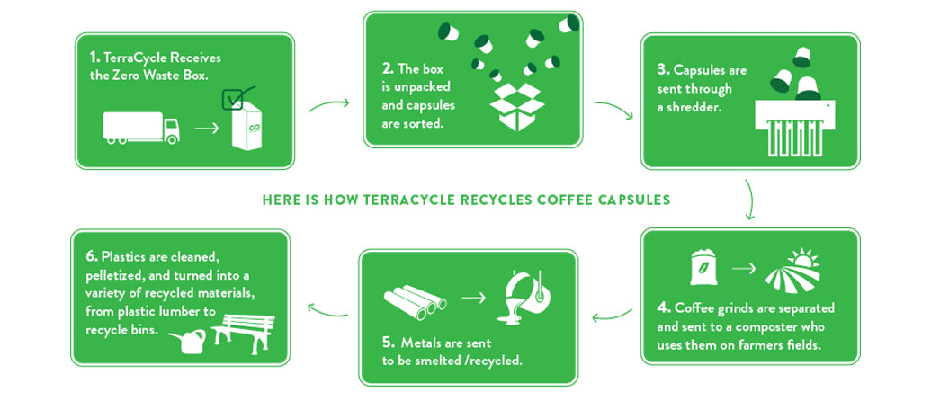 Terracycle K-Cup Recycling Process