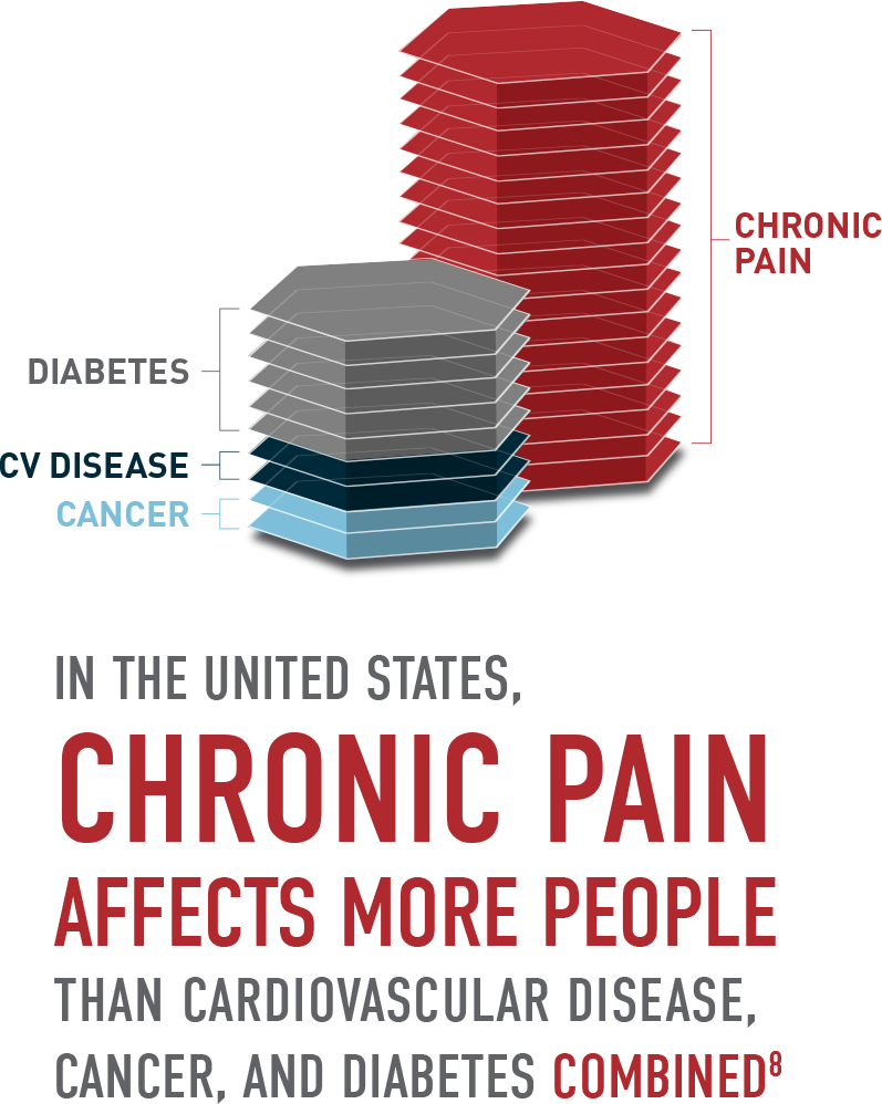 Chronic Pain Affects More People Than Cardiovascular Disease, Cancer, And Diabetes Combined