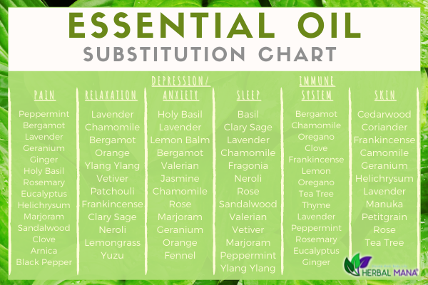 missing an oil essential oil substitutes substitution chart