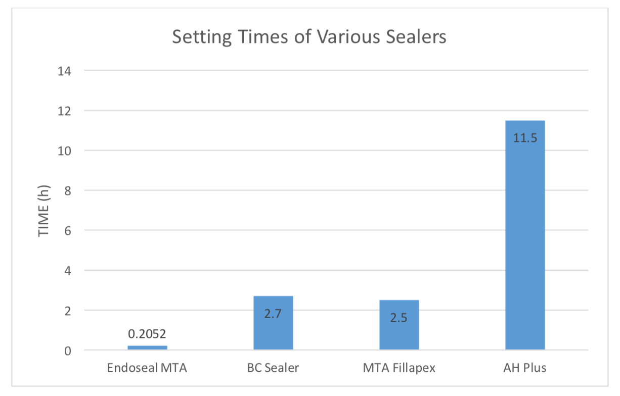 Setting times of ENDOSEAL MTA and various root canal sealers