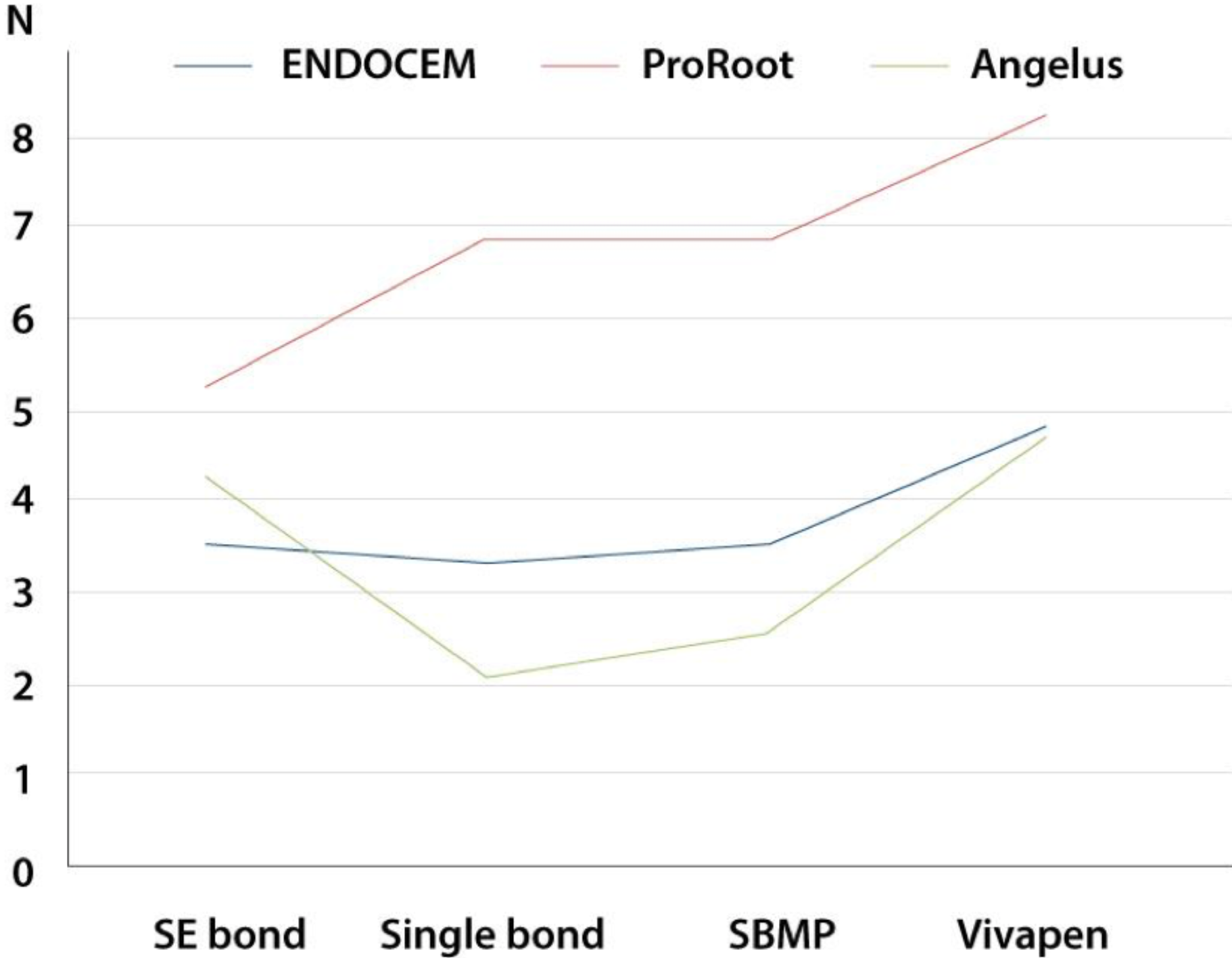 Shear bond strength between MTA and various resin bonding agents