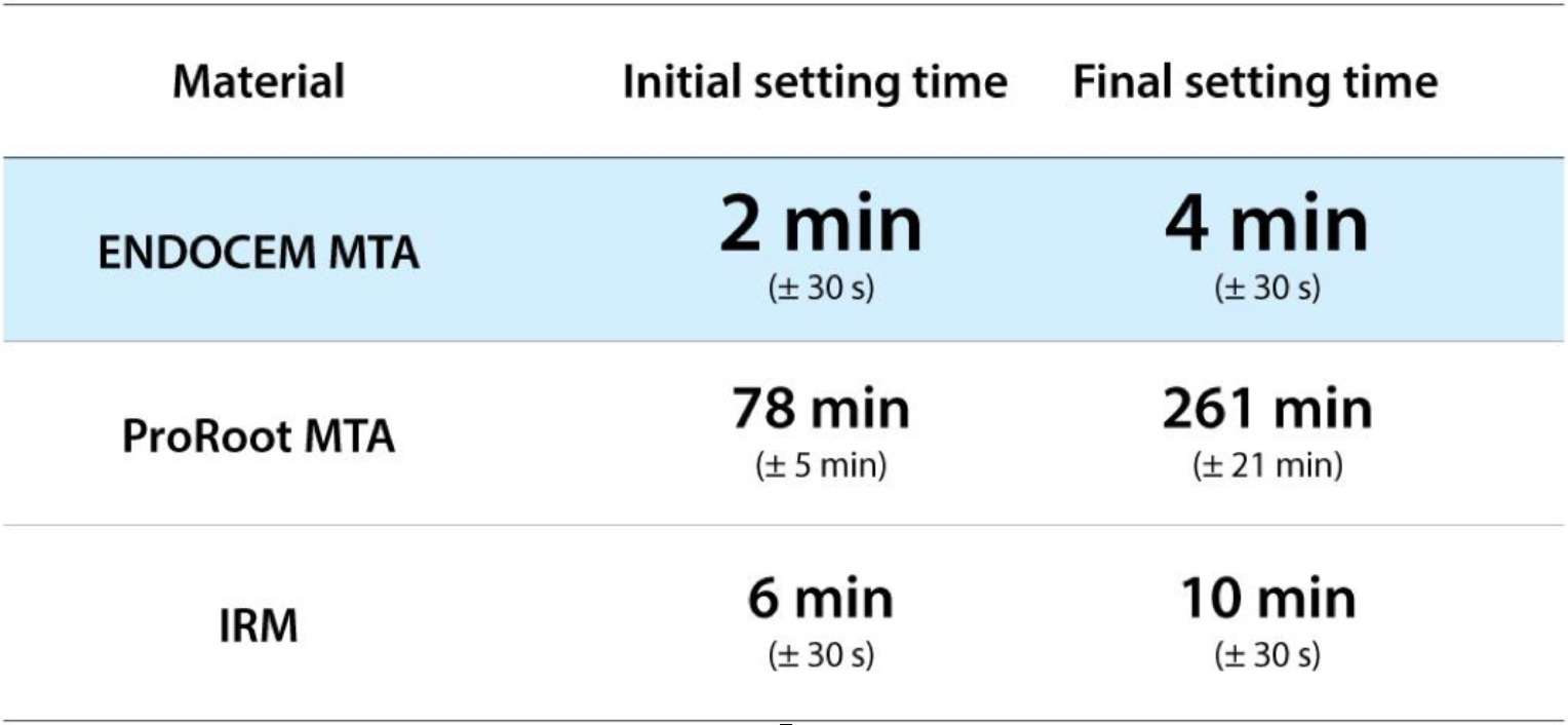 Initial and final setting time (n = 10, Gilmore technique, 30 s interval)