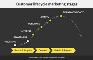 Increase Your Customer Loyalty and Advocacy, the last stage of the Purchaser's Journey!