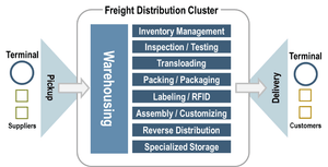Inventory, Logistics, Shipping and Handling Optimization of Your E-commerce Store