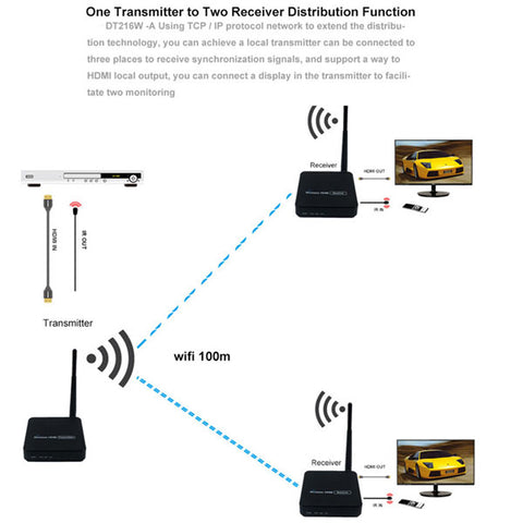 Image of DIGITBLUE 330ft Wireless HDMI Extender | HDMI Video Transmission | Wireless TV HDMI Transmitter Receiver | IR WIFI Antenna Extender Kit | 100m