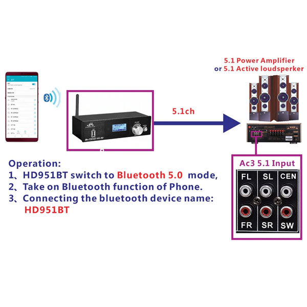 Bluetooth 5.1ch Audio Decoder | Audio Converter | Support HDMI ARC PC-USB AUX to Optical Coaxial | USB DAC Converter