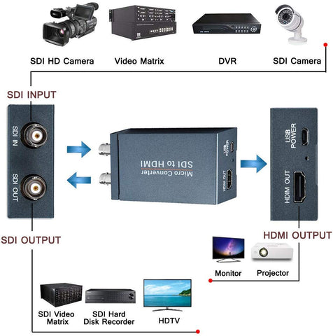 Image of Dightblue SDI to HDMI Converter Adapter, with Loop Out 3G-SDI, HD-SDI, SD-SDI to HDMI UHD 1080P Digital Adapter for Home Theatre, Stereo Audio De-embedder, Grey