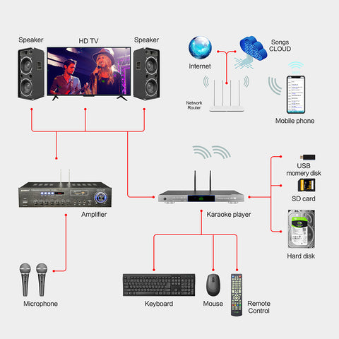 KHP-8856 Android HDD/Cloud Karaoke Machine | Karaoke Player