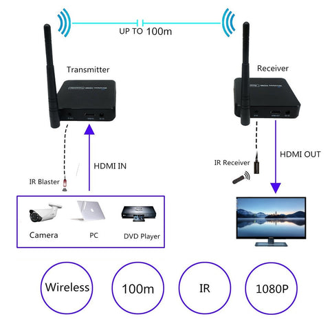 DIGITBLUE 5.8 GHz Wireless Transmission System | Wireless 1080P HDMI Extender Transmitter Receiver | Wireless HDMI Sender Kit | WIFI 100m