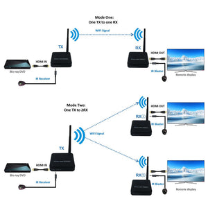 DIGITBLUE 330ft Wireless HDMI Extender | HDMI Video Transmission | Wireless TV HDMI Transmitter Receiver | IR WIFI Antenna Extender Kit | 100m