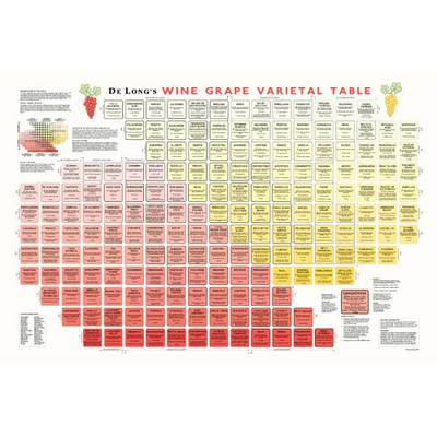DeLong's Varietal Table Poster
