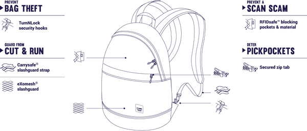 Pacsafe Slingsafe™ LX300 Anti-Theft Backpack