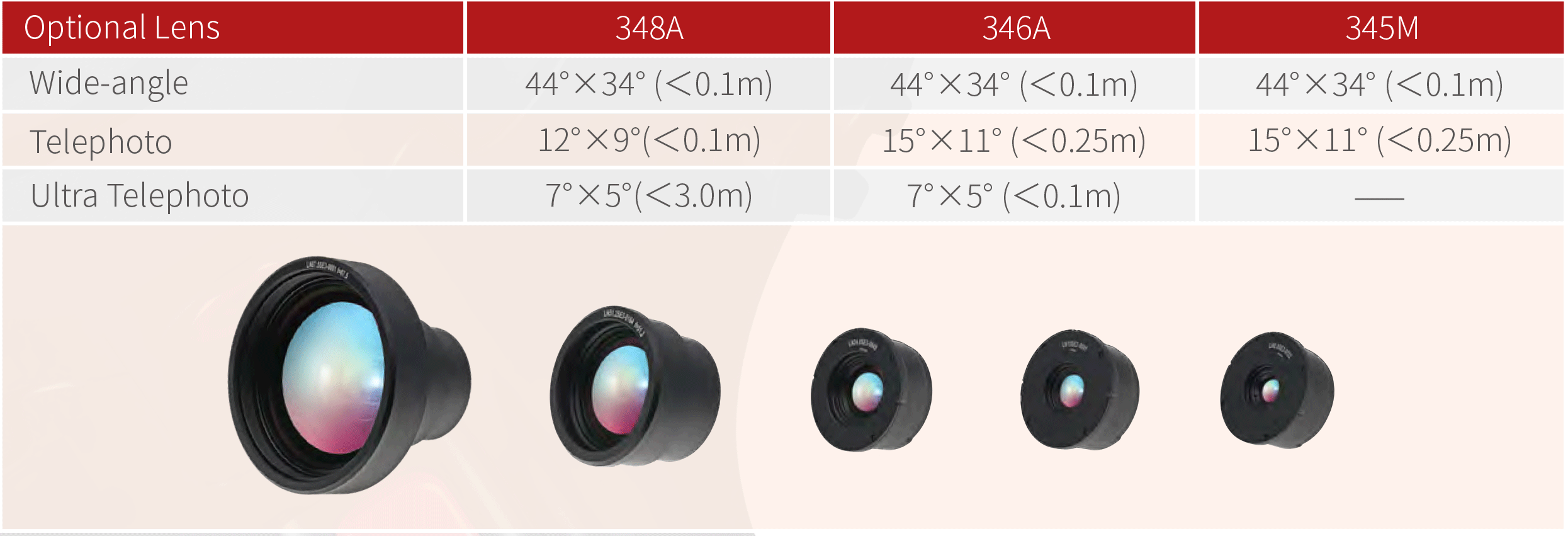 Fotric 340 Series Optional Lens
