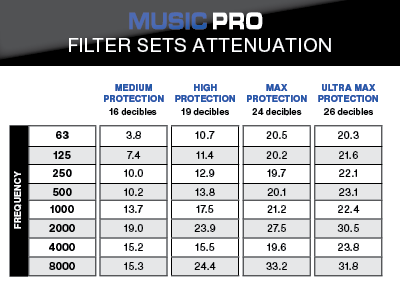Music PRO Attenuation
