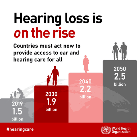 WHO Infographic showing that hearing loss is on the rise