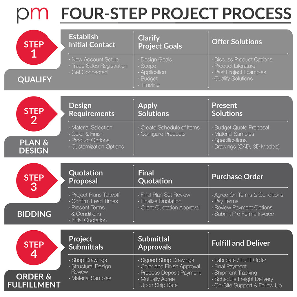 PureModern Four-Step Project Process