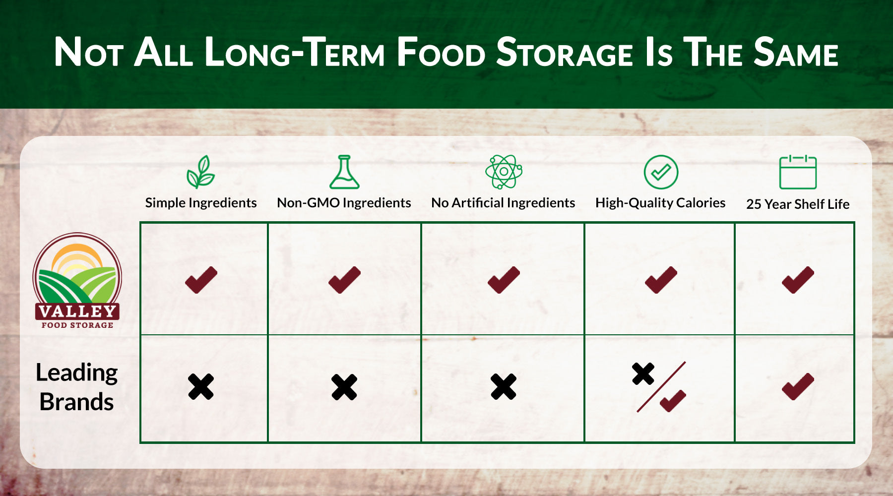 valley food storage vs. other leading long term food storage brands