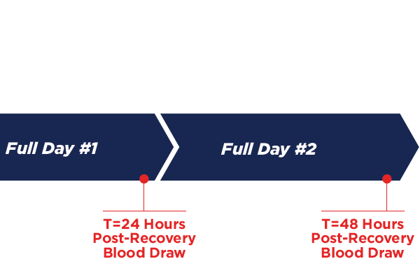 Harness Blood Test Methods