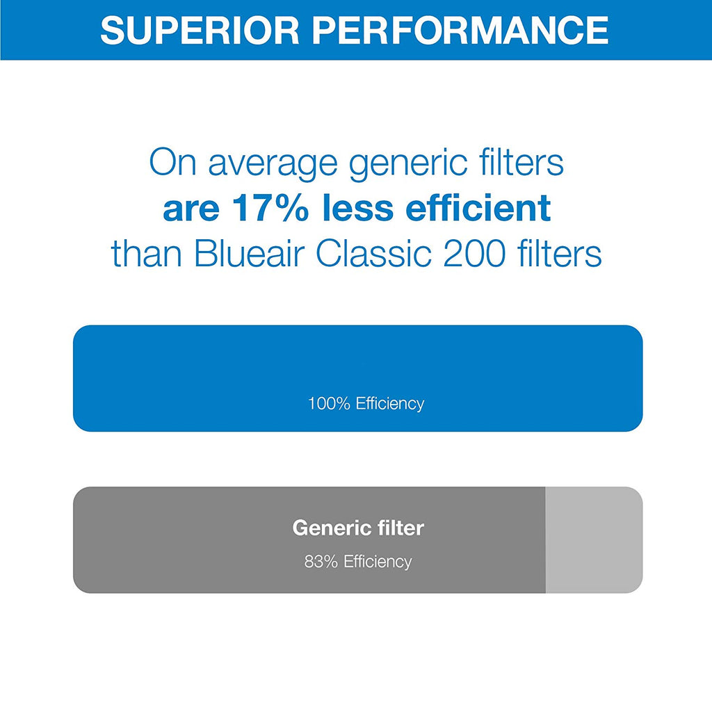 Blueair, 200 Series, Particle Filter
