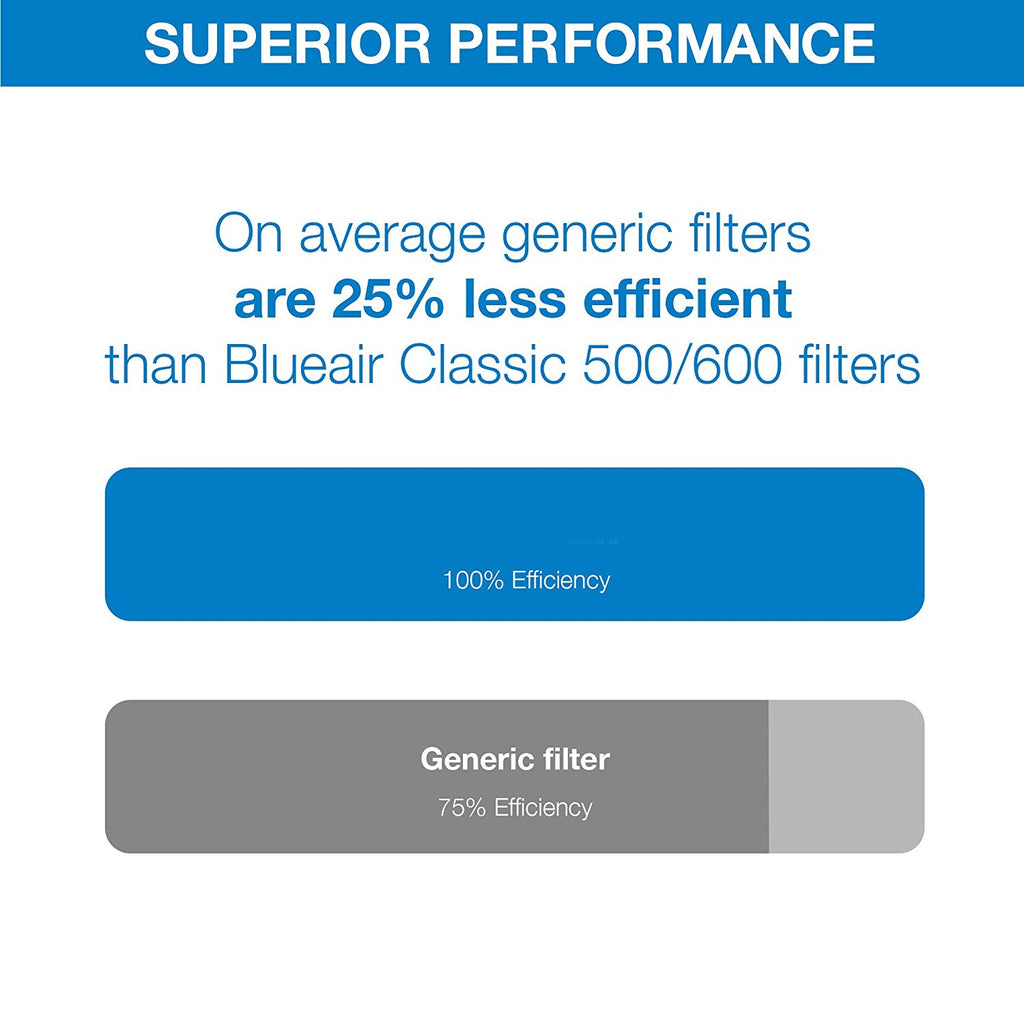 Blueair, 500/600 Series, Particle Filter