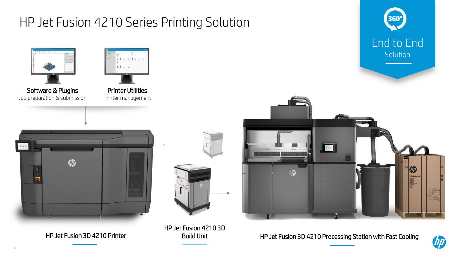 HP Jet Fusión 4200/4210 3D Printer