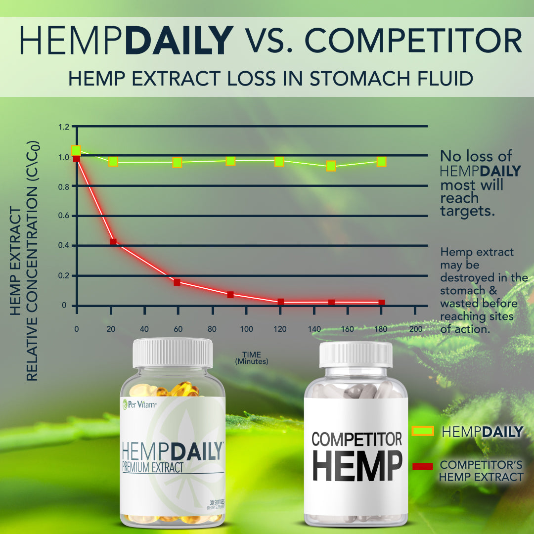 HempDaily Hemp Extract Loss in Stomach Fluid