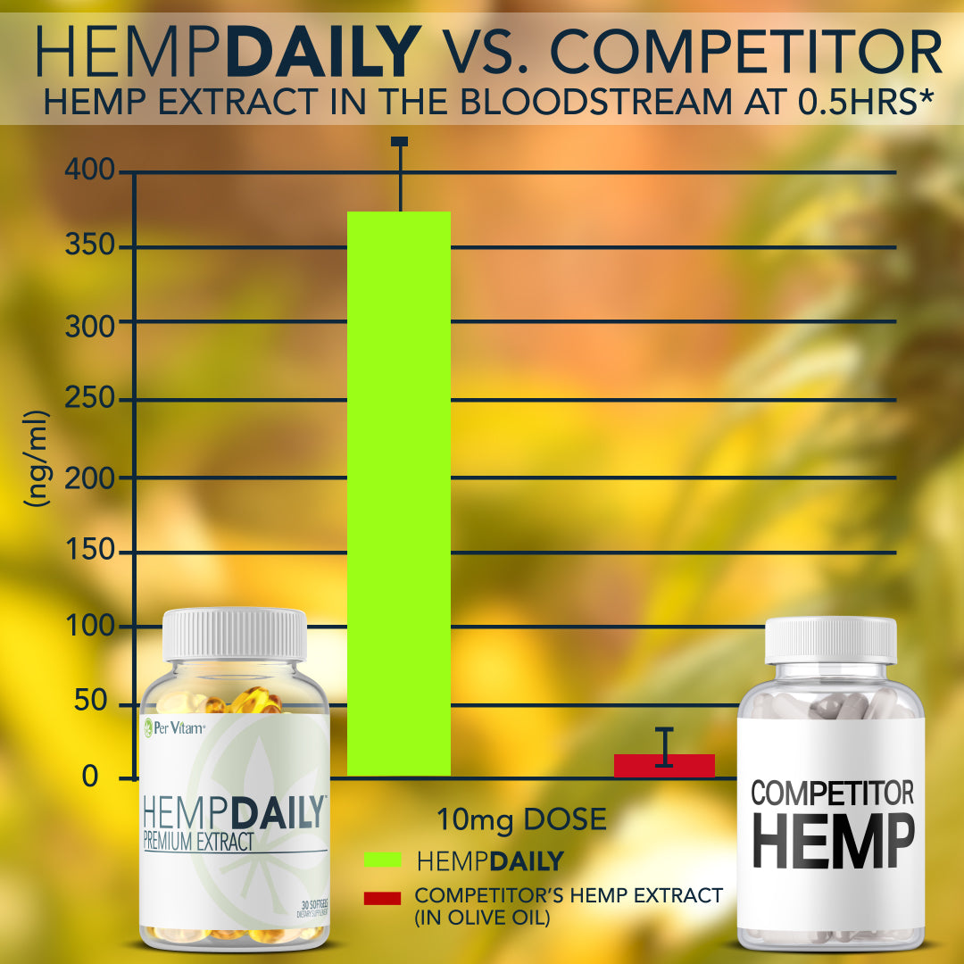 HeampDaily Hemp Extract In The Bloodstream