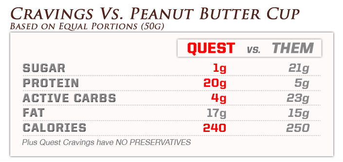quest pb cups comparison