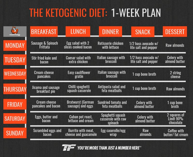 Ketogenic Diet: What Is It and Does It Work? — Tiger Fitness