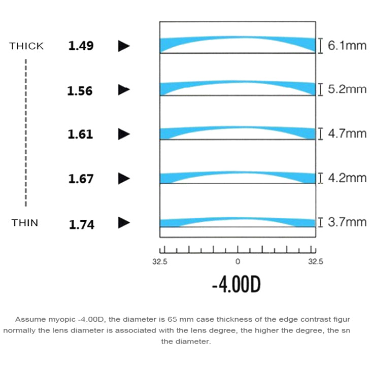Lenses Thickness