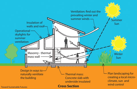 Better ventilation with passive solar design grand banks for Environmentally sustainable house plans