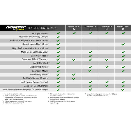 TS Booster V3.0 - Chevy/GMC (Check application listings)