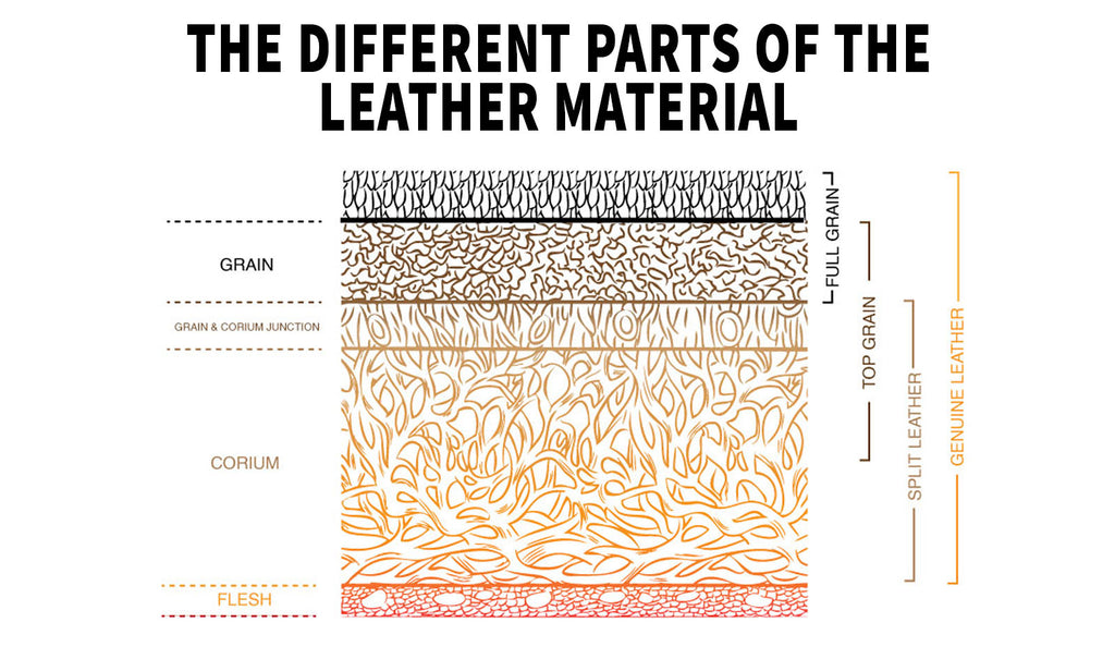 the different parts of the leather material