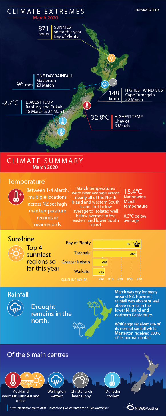 New Zealand March Weather Statistics