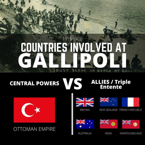 Battle of Gallipoli Countries Involved