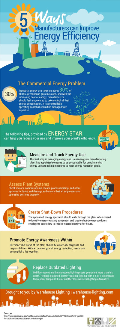 5 Ways Manufacturers Can Improve Energy Efficiency [INFOGRAPHIC]