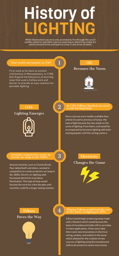 History of Lighting [INFOGRAPHIC]