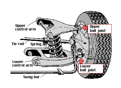 Ball Joints & Tie Rod Ends - What's the Difference?