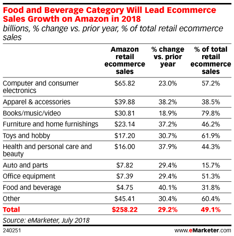 Food and Beverage Category Will Lead Ecommerce Sales Growth on Amazon in 2018 (billions, % change vs. prior year, % of total retail ecommerce sales)