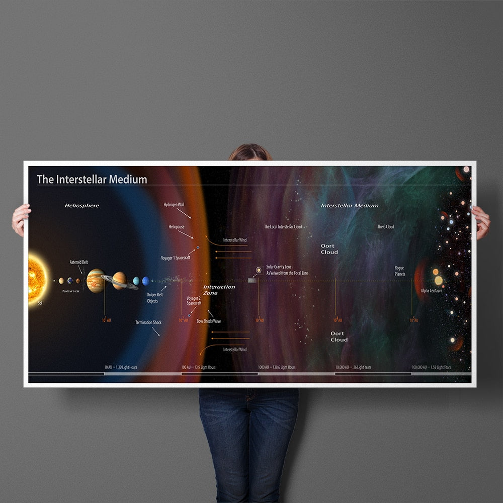Interstellar Medium of the Solar System- Educational Print Wall Art for Home Decor